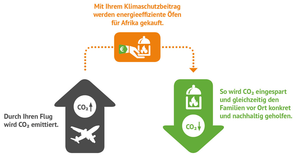 CO2 Kompensation bei Flügen mit ETI